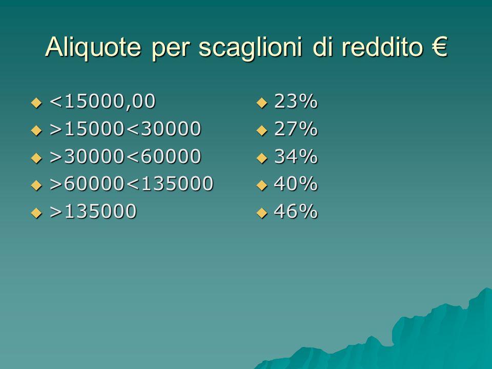 Aliquote per scaglioni di reddito €