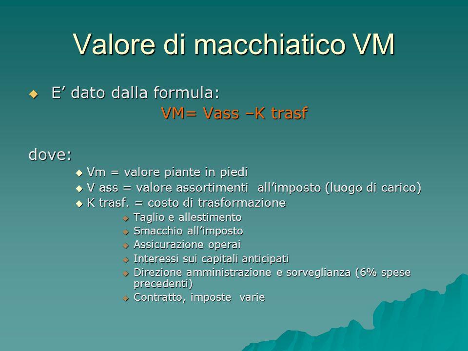 Valore di macchiatico VM