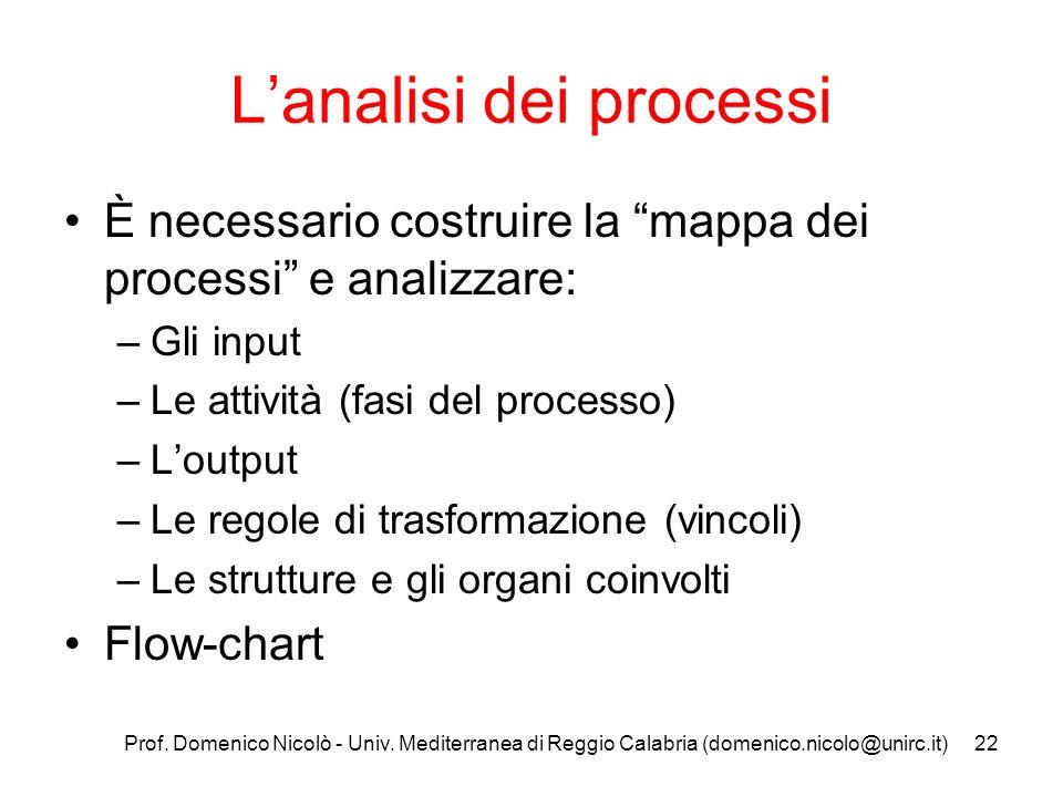 L'analisi dei processi