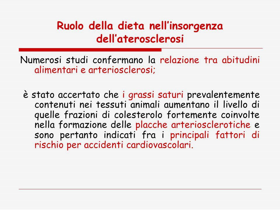 Ruolo della dieta nell'insorgenza dell'aterosclerosi