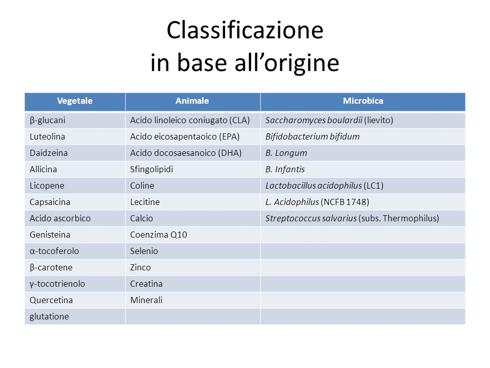 Classificazione in base all'origine