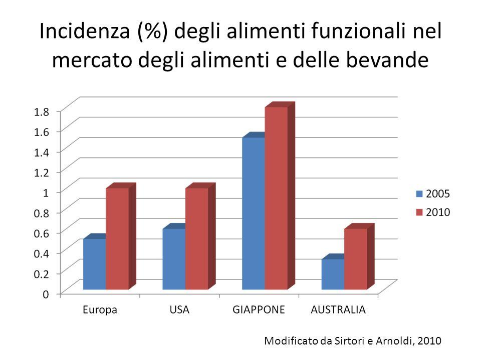 Incidenza (%) degli alimenti funzionali nel mercato degli alimenti e delle bevande