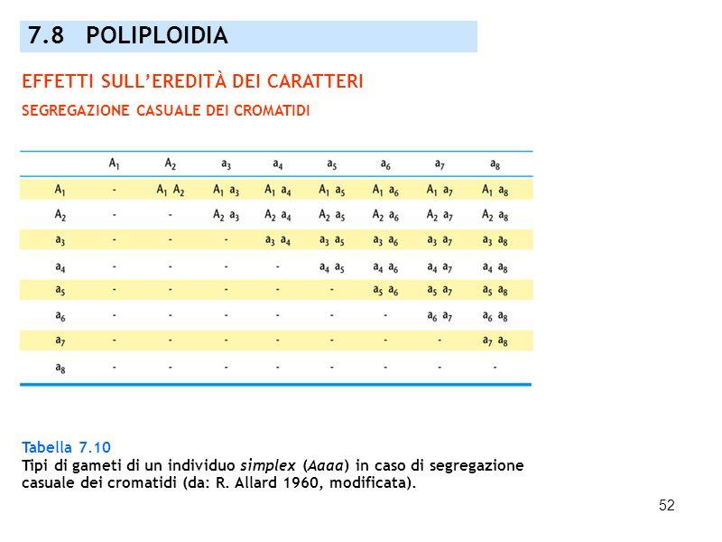 7.8 POLIPLOIDIA EFFETTI SULL'EREDITÀ DEI CARATTERI