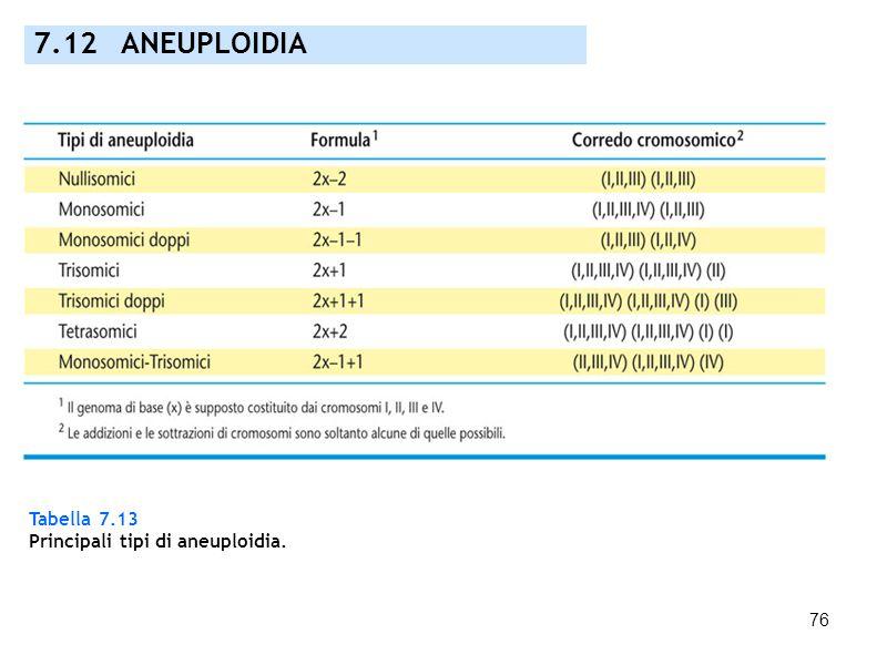 7.12 ANEUPLOIDIA Tabella 7.13 Principali tipi di aneuploidia.