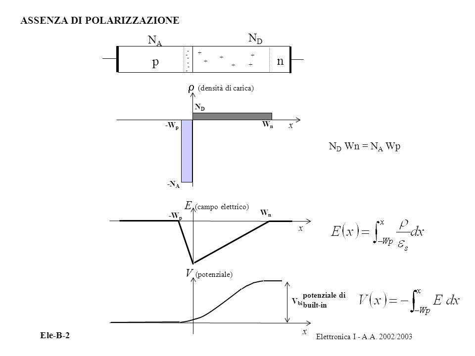 p n ND NA  (densità di carica) E (campo elettrico) V (potenziale)