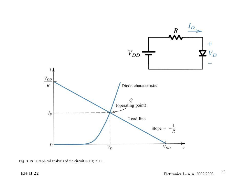 Fig. 3.19 Graphical analysis of the circuit in Fig. 3.18.