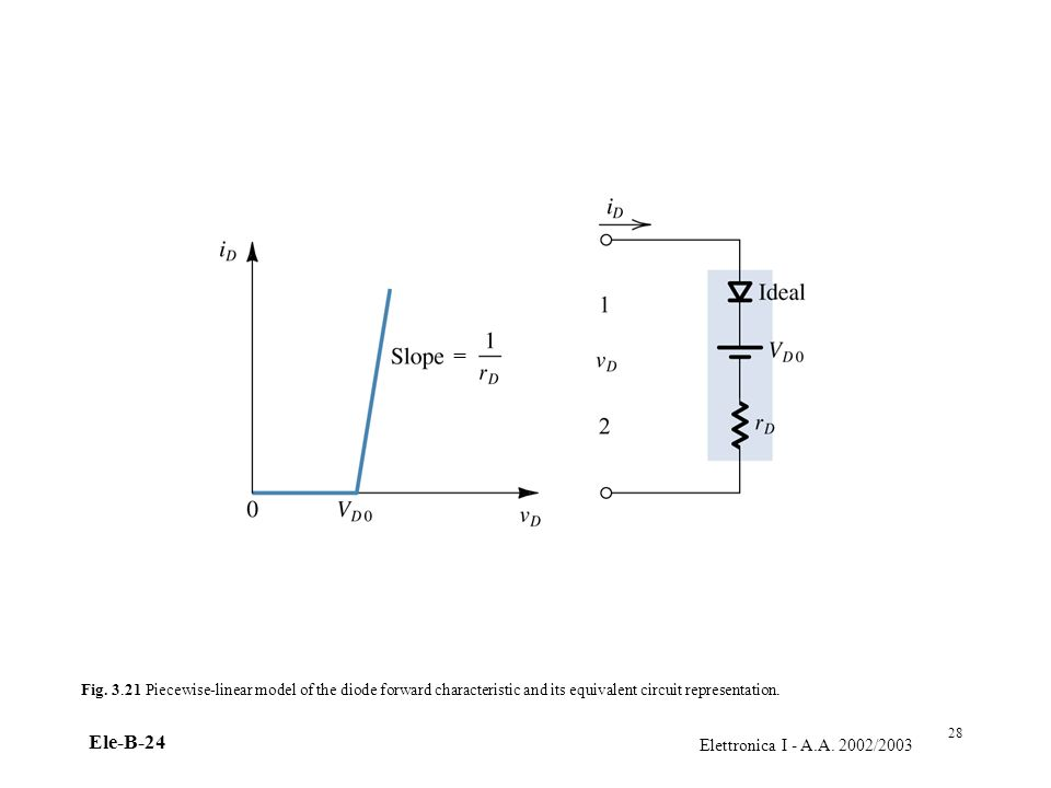 =Fig. 3.21 Piecewise-linear model of the diode forward characteristic and its equivalent circuit representation.