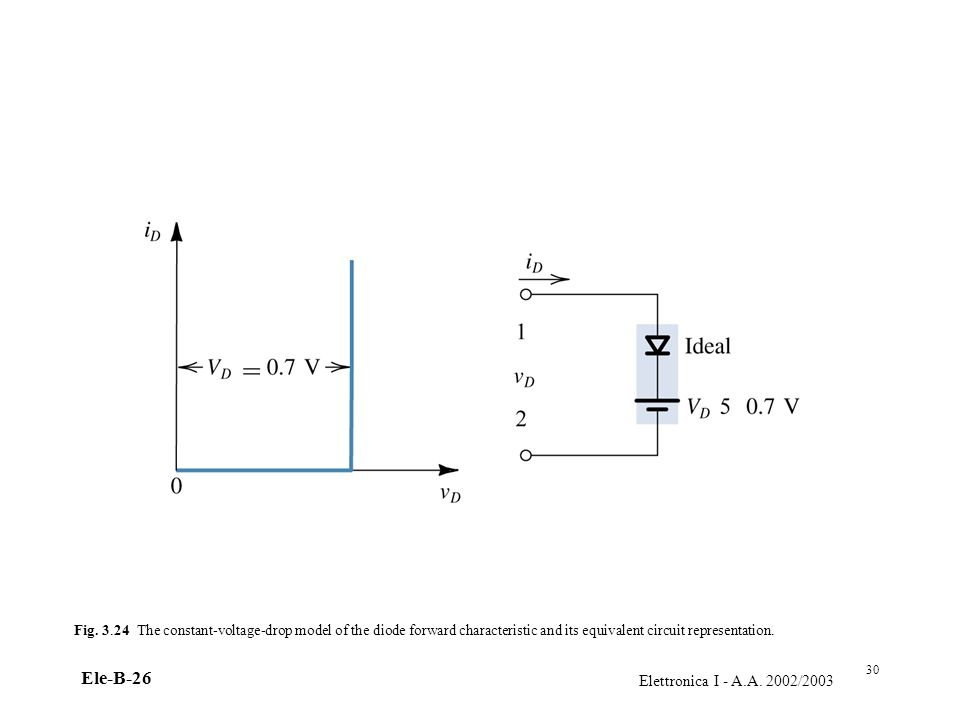 =Fig. 3.24 The constant-voltage-drop model of the diode forward characteristic and its equivalent circuit representation.