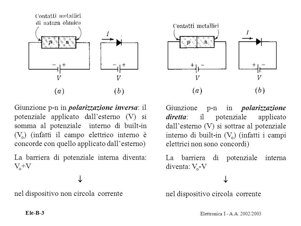 Giunzione p-n in polarizzazione inversa: il potenziale applicato dall'esterno (V) si somma al potenziale interno di built-in (Vo) (infatti il campo elettrico interno è concorde con quello applicato dall'esterno)