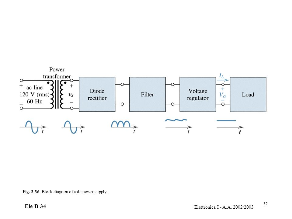 Fig. 3.36 Block diagram of a dc power supply.