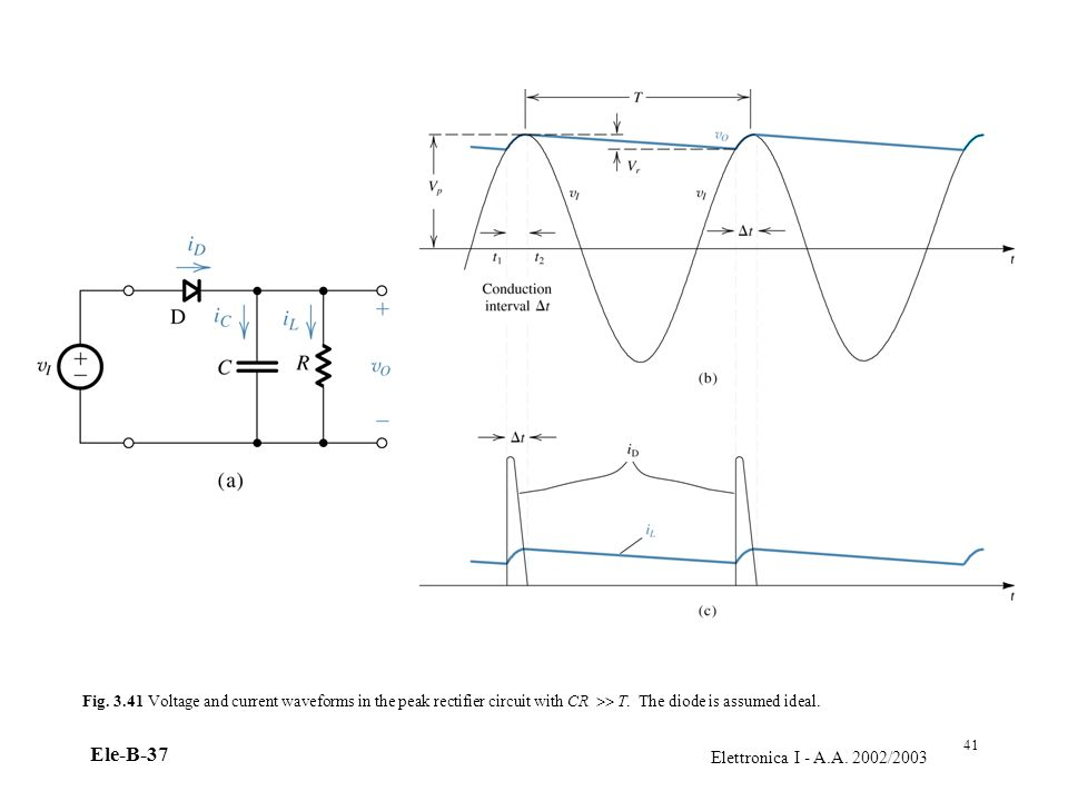 Fig. 3.41 Voltage and current waveforms in the peak rectifier circuit with CR  T. The diode is assumed ideal.