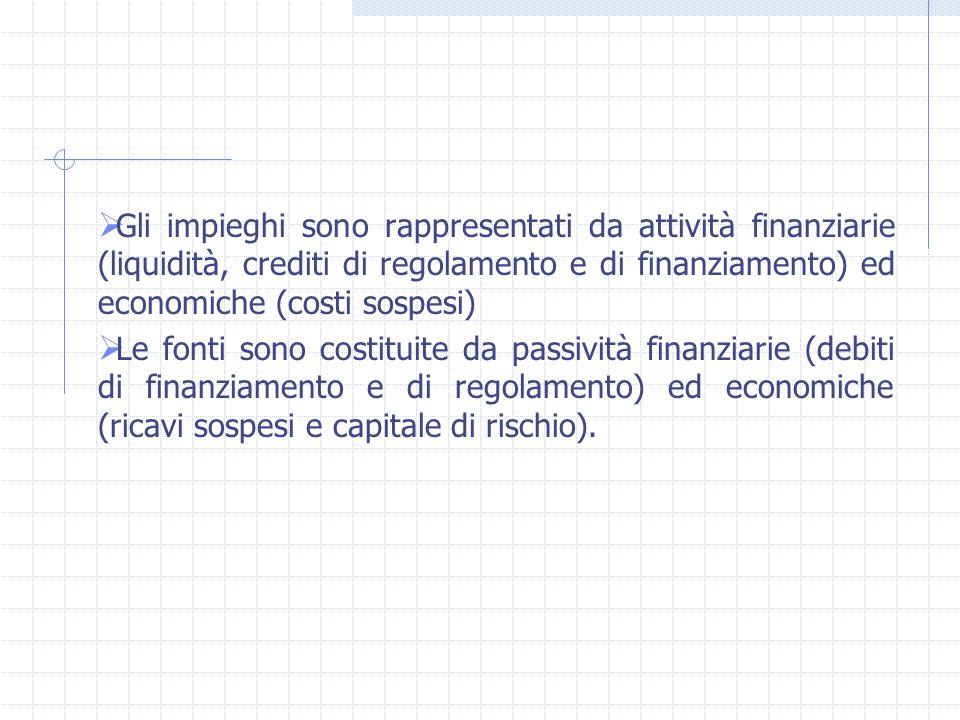 Gli impieghi sono rappresentati da attività finanziarie (liquidità, crediti di regolamento e di finanziamento) ed economiche (costi sospesi)
