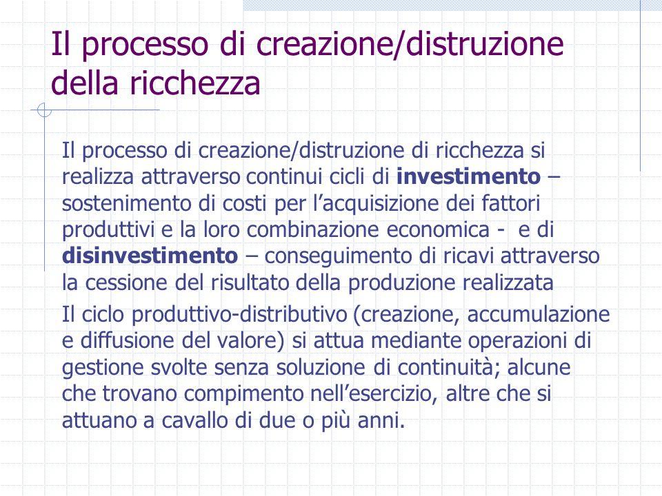 Il processo di creazione/distruzione della ricchezza