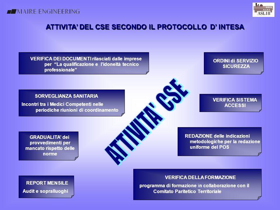 ATTIVITA CSE * ATTIVITA' DEL CSE SECONDO IL PROTOCOLLO D' INTESA