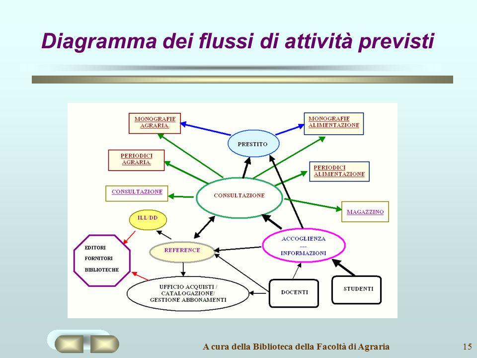 Diagramma dei flussi di attività previsti