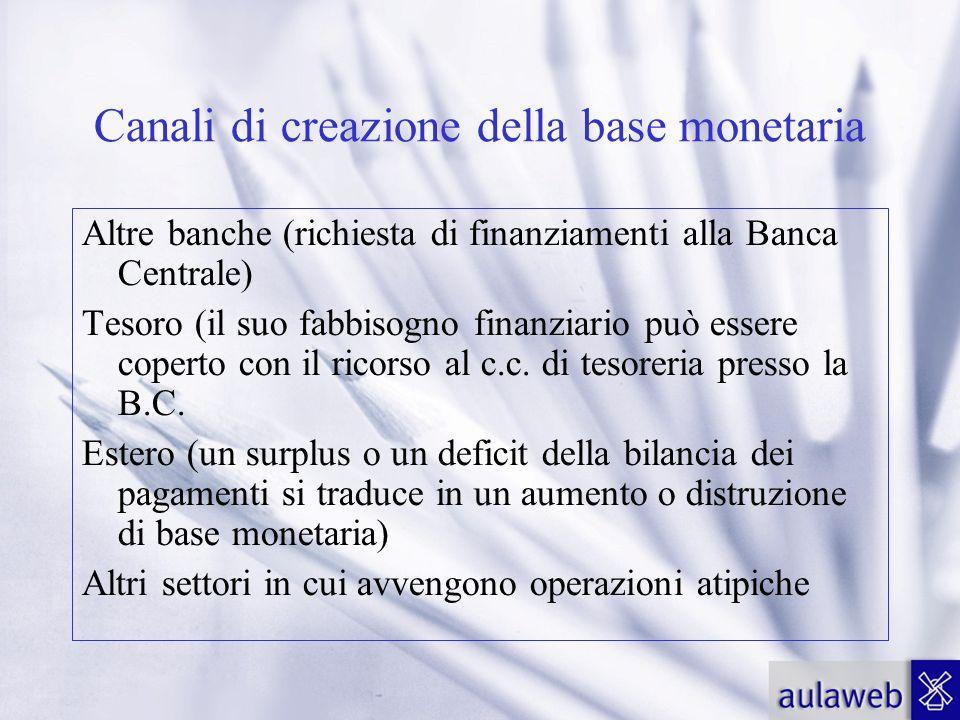 Canali di creazione della base monetaria