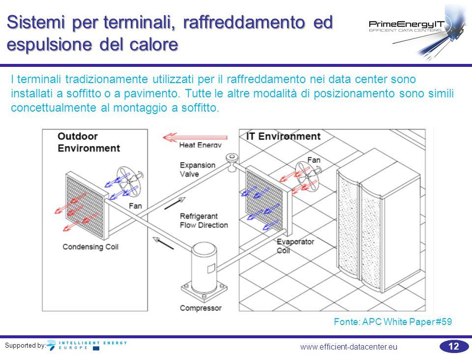 Sistemi per terminali, raffreddamento ed espulsione del calore