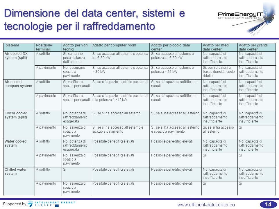 Dimensione del data center, sistemi e tecnologie per il raffreddamento