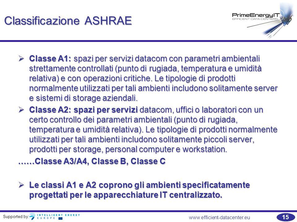 Classificazione ASHRAE