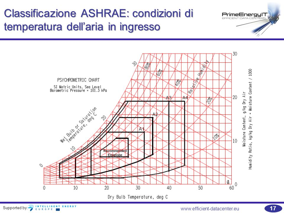 Classificazione ASHRAE: condizioni di temperatura dell'aria in ingresso
