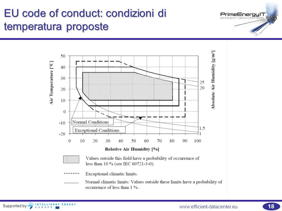 EU code of conduct: condizioni di temperatura proposte