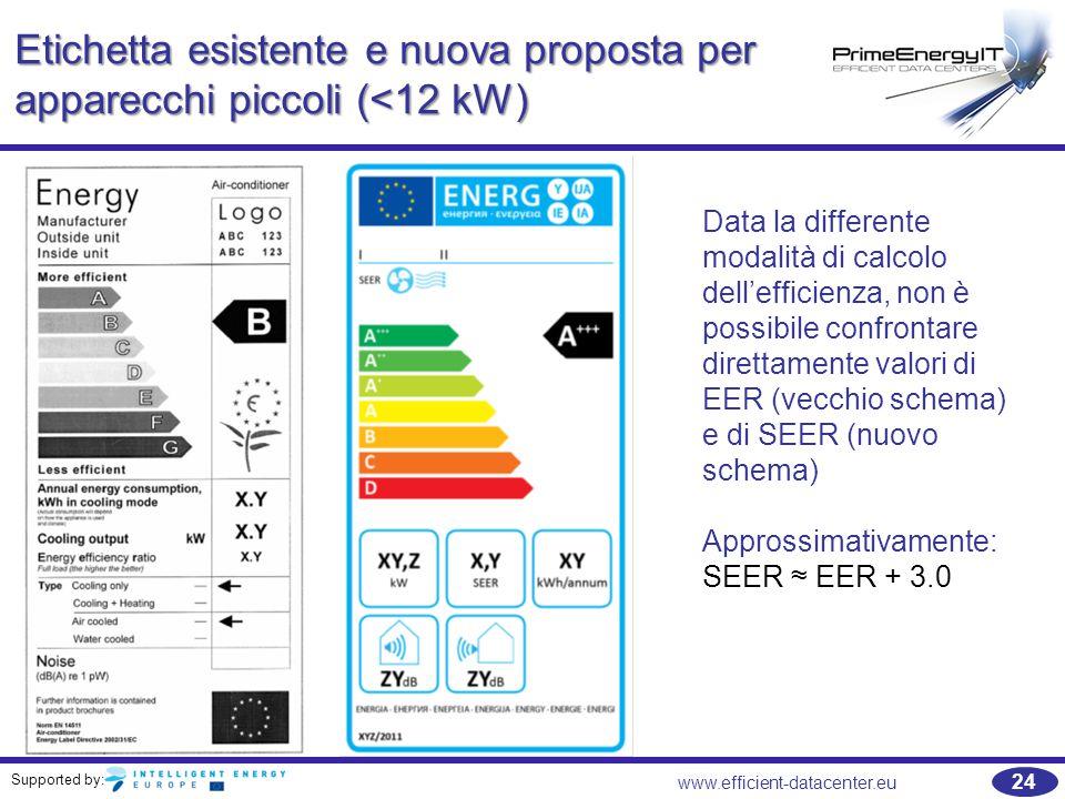 Etichetta esistente e nuova proposta per apparecchi piccoli (<12 kW)
