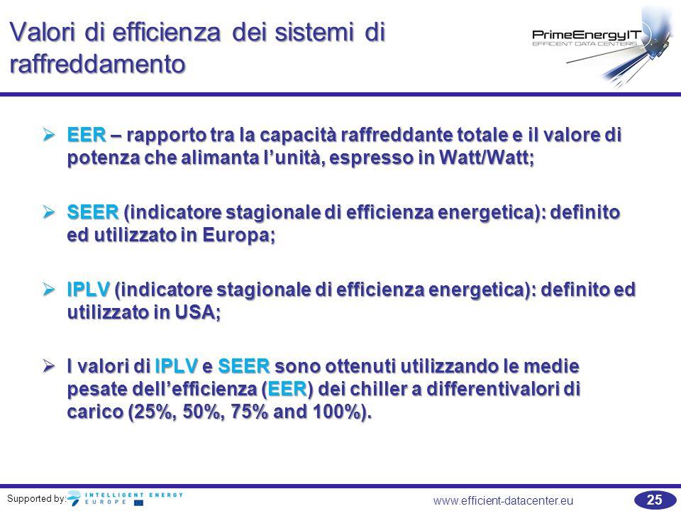 Valori di efficienza dei sistemi di raffreddamento