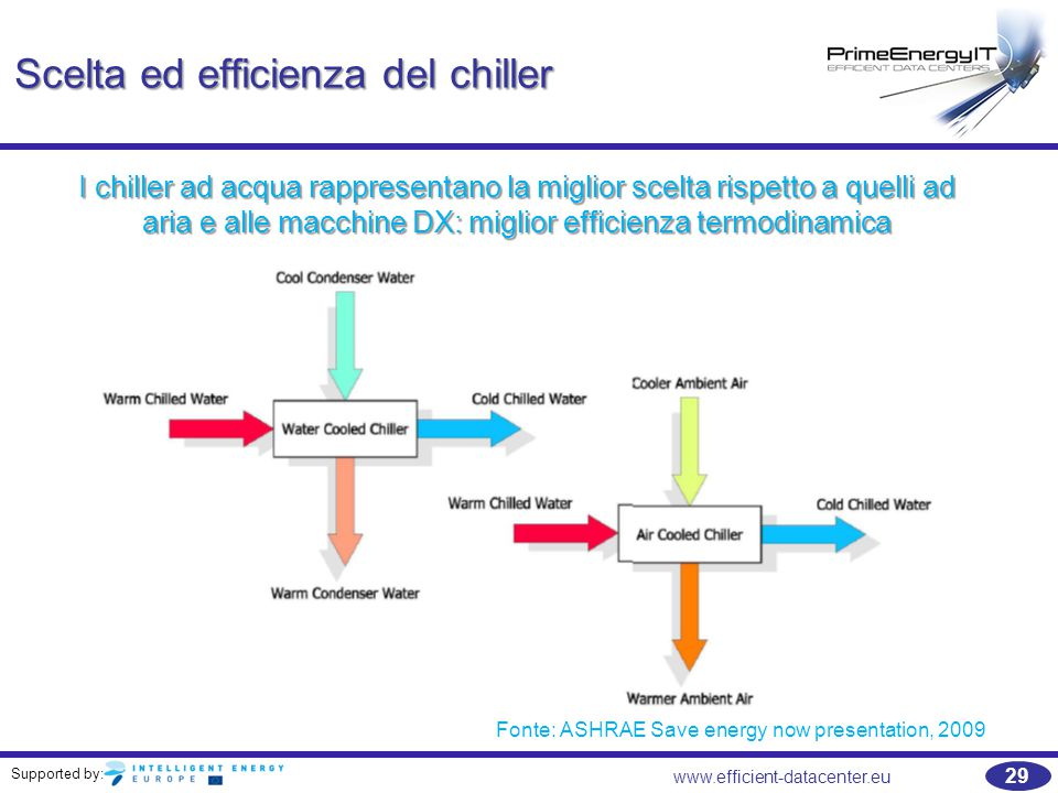 Scelta ed efficienza del chiller