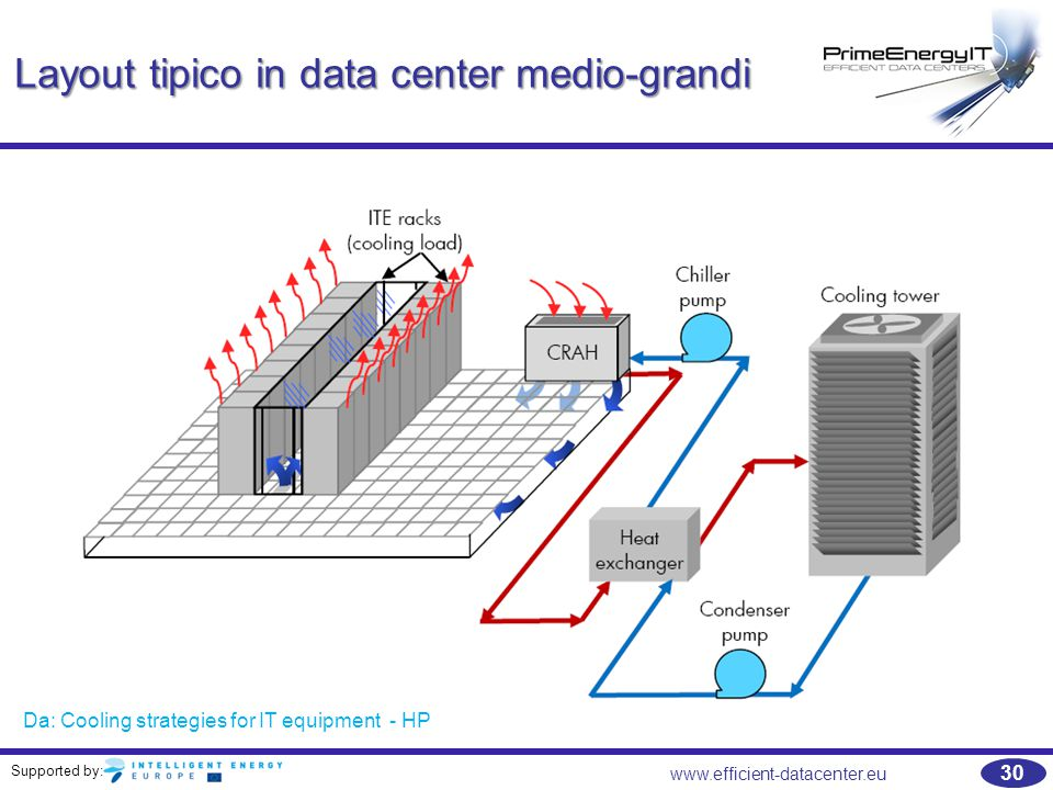 Layout tipico in data center medio-grandi