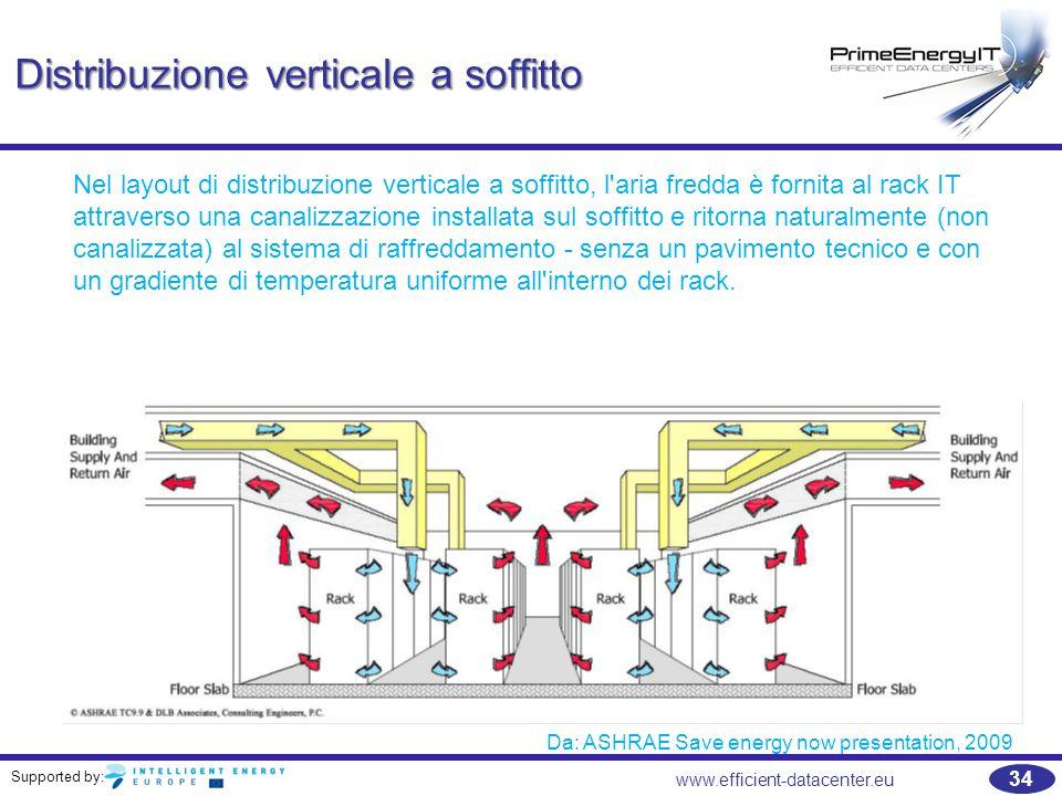 Distribuzione verticale a soffitto