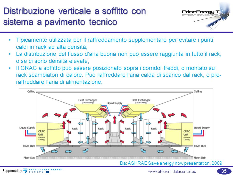 Distribuzione verticale a soffitto con sistema a pavimento tecnico