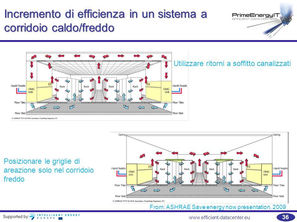 Incremento di efficienza in un sistema a corridoio caldo/freddo