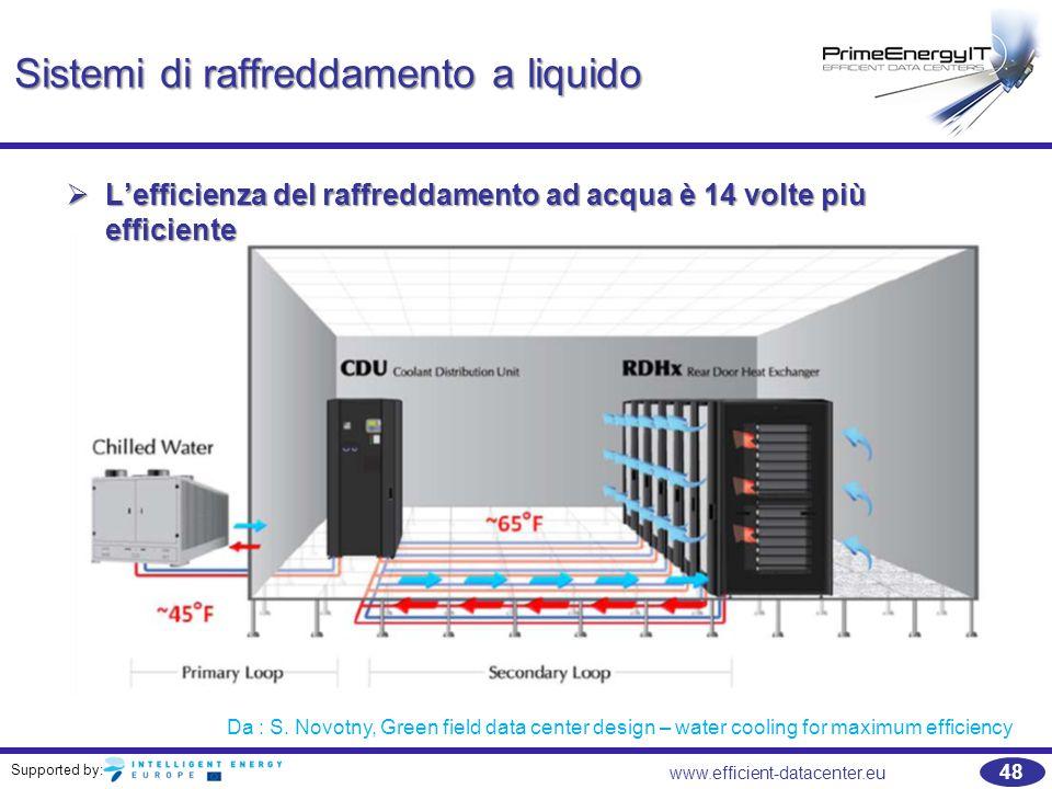 Sistemi di raffreddamento a liquido