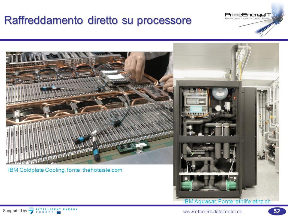 Raffreddamento diretto su processore