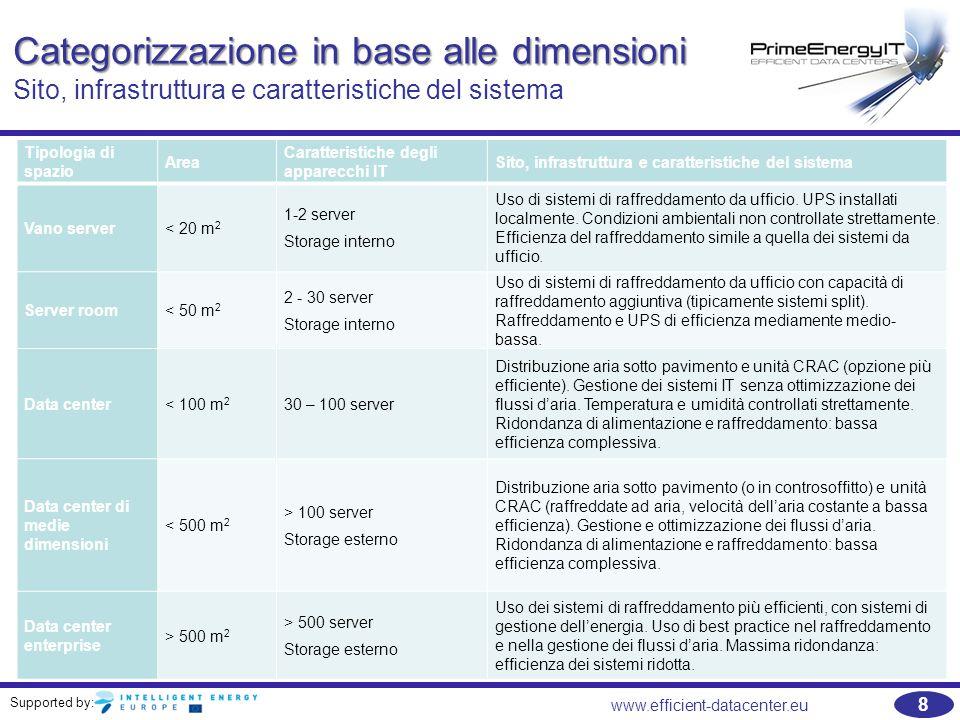 Categorizzazione in base alle dimensioni Sito, infrastruttura e caratteristiche del sistema