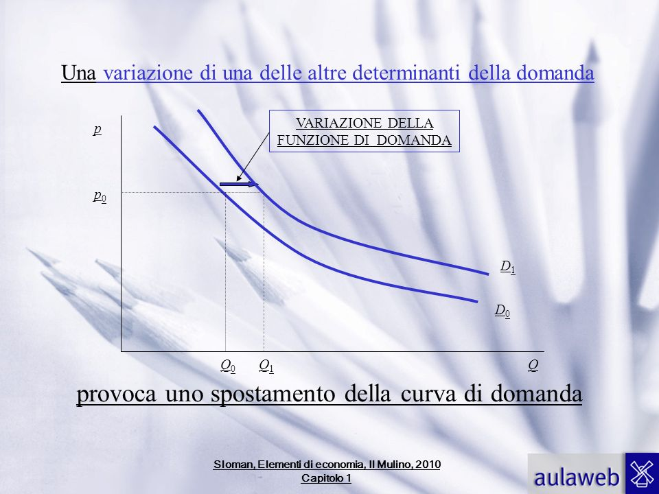 Sloman, Elementi di economia, Il Mulino, 2010 Capitolo 1