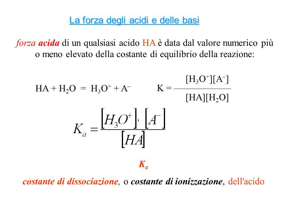 costante di dissociazione, o costante di ionizzazione, dell acido
