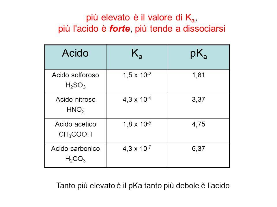 Acido Ka pKa più elevato è il valore di Ka,