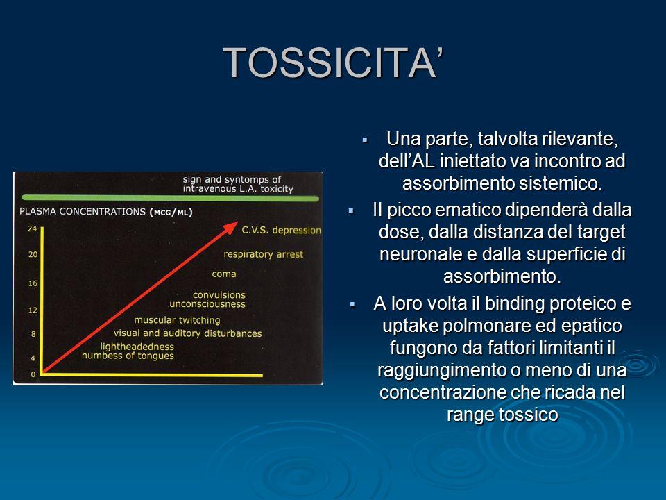 TOSSICITA' Una parte, talvolta rilevante, dell'AL iniettato va incontro ad assorbimento sistemico.