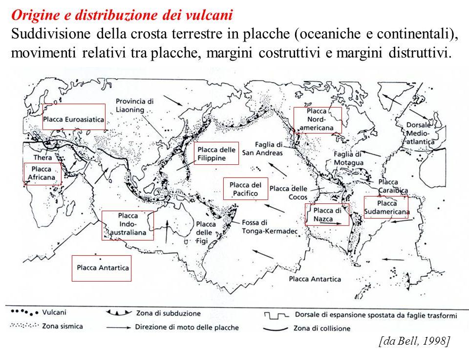Origine e distribuzione dei vulcani Suddivisione della crosta terrestre in placche (oceaniche e continentali), movimenti relativi tra placche, margini costruttivi e margini distruttivi.