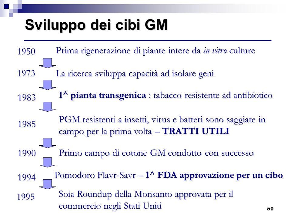 Sviluppo dei cibi GM 1950. Prima rigenerazione di piante intere da in vitro culture. 1973. La ricerca sviluppa capacità ad isolare geni.