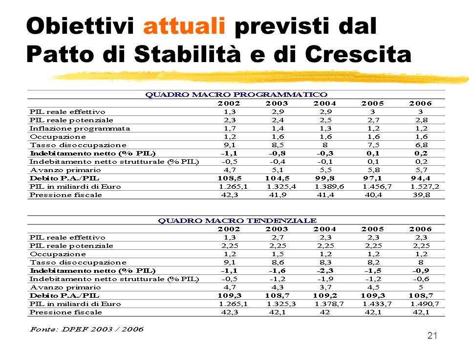 Obiettivi attuali previsti dal Patto di Stabilità e di Crescita