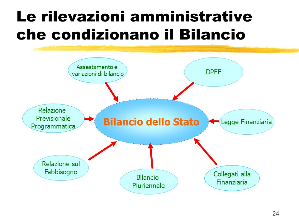 Le rilevazioni amministrative che condizionano il Bilancio