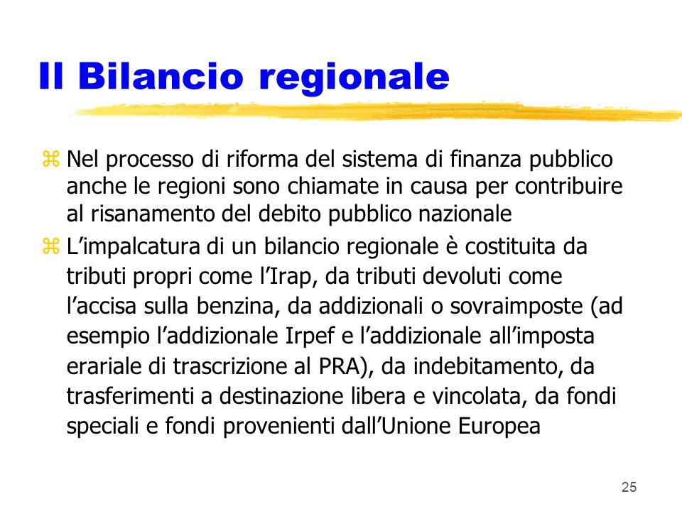 Il Bilancio regionale