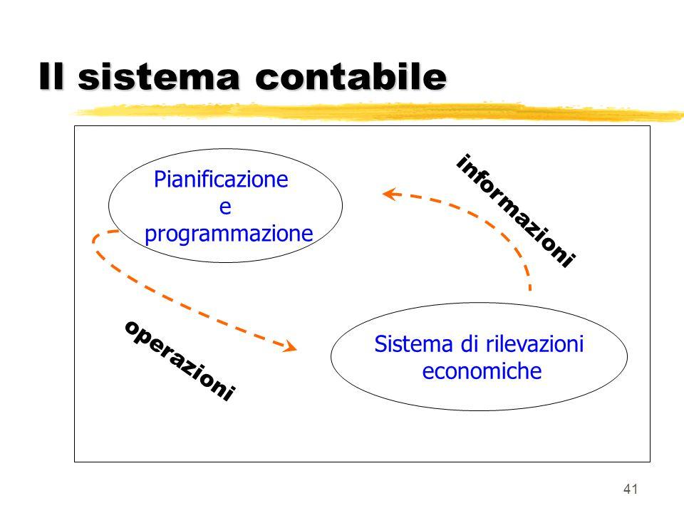 Sistema di rilevazioni
