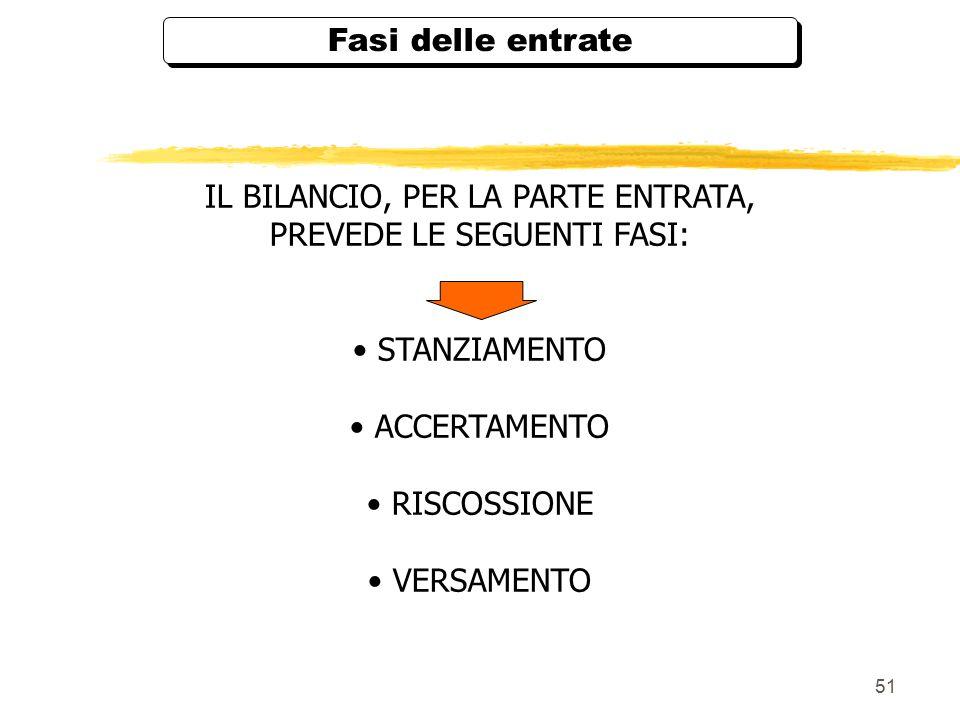IL BILANCIO, PER LA PARTE ENTRATA, PREVEDE LE SEGUENTI FASI: