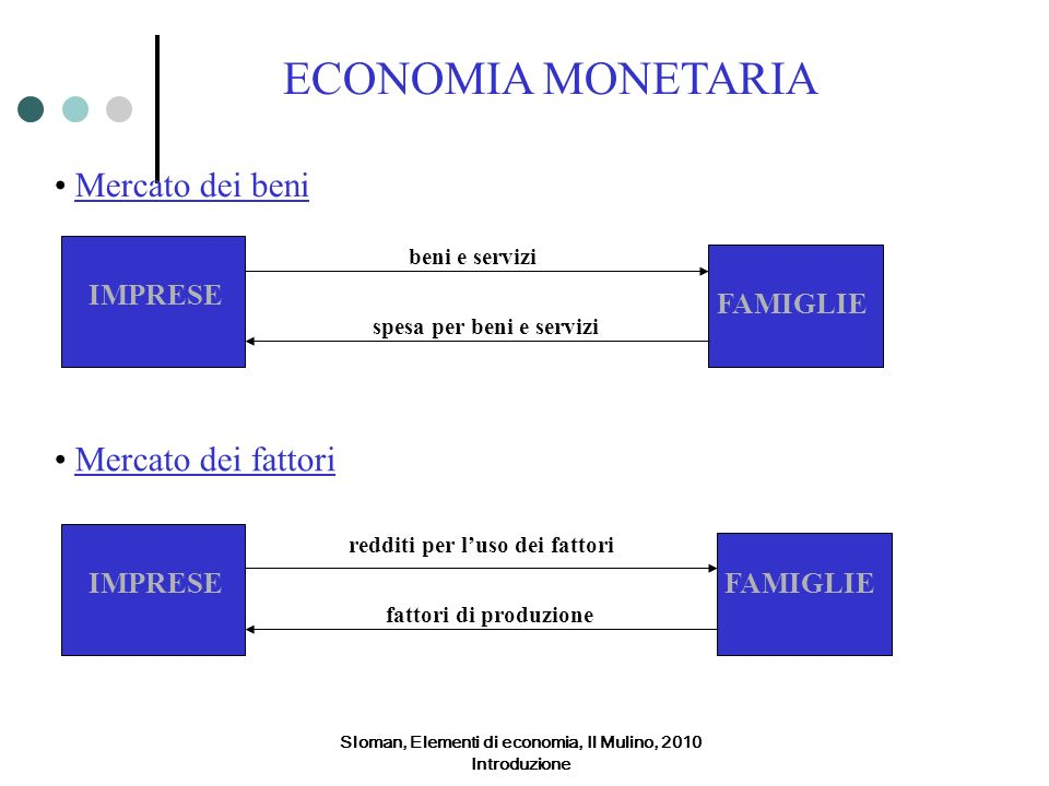 ECONOMIA MONETARIA Mercato dei beni Mercato dei fattori IMPRESE