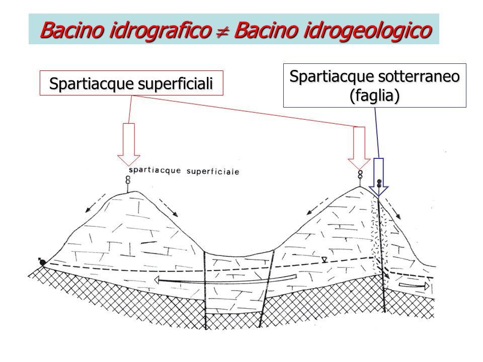 Bacino idrografico  Bacino idrogeologico