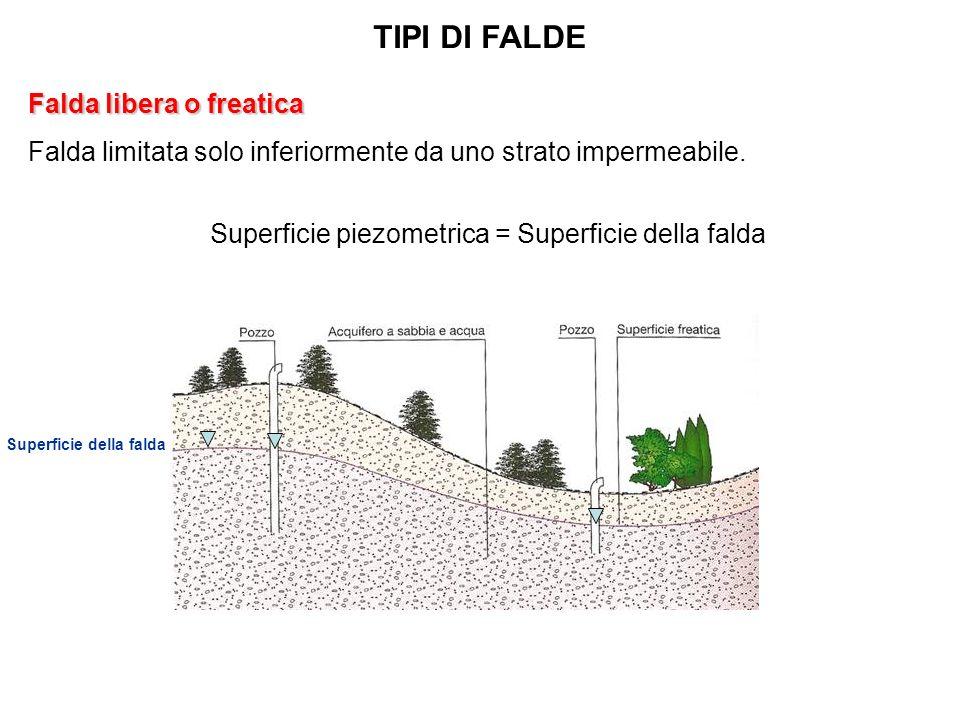 TIPI DI FALDE Falda libera o freatica