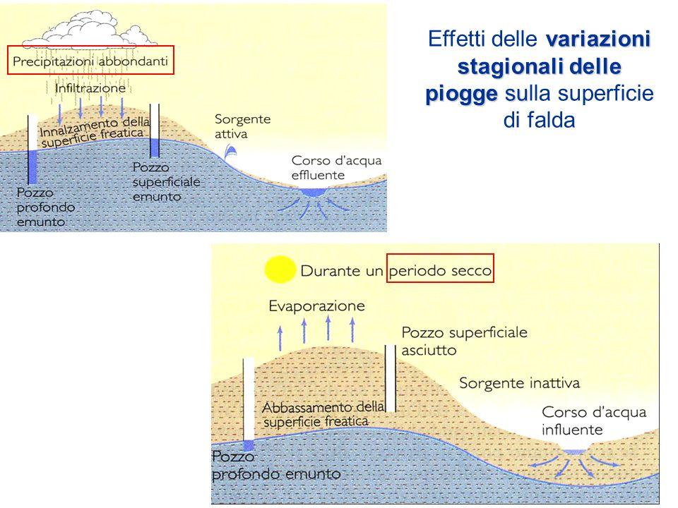 Effetti delle variazioni stagionali delle piogge sulla superficie di falda